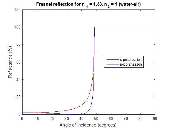 Polarization Primer